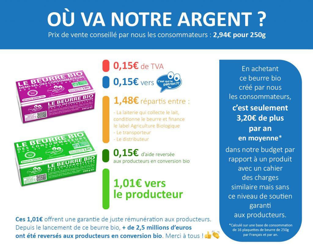répartition prix beurre bio équitable c'est qui le patron