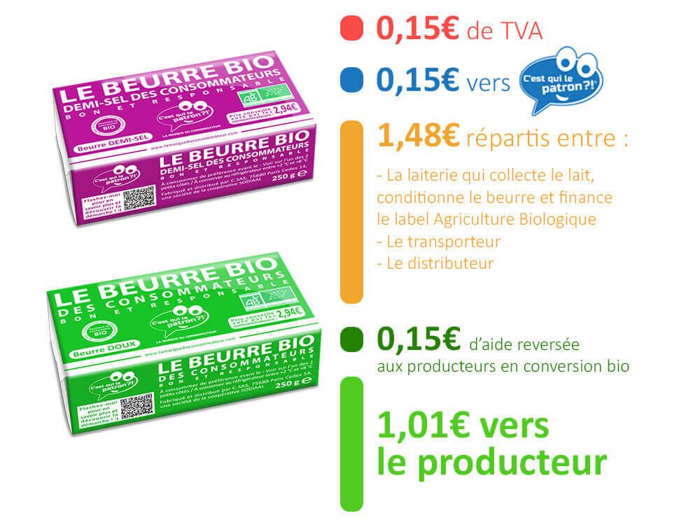 Répartition du prix du beurre bio des consommateurs C'est qui le Patron