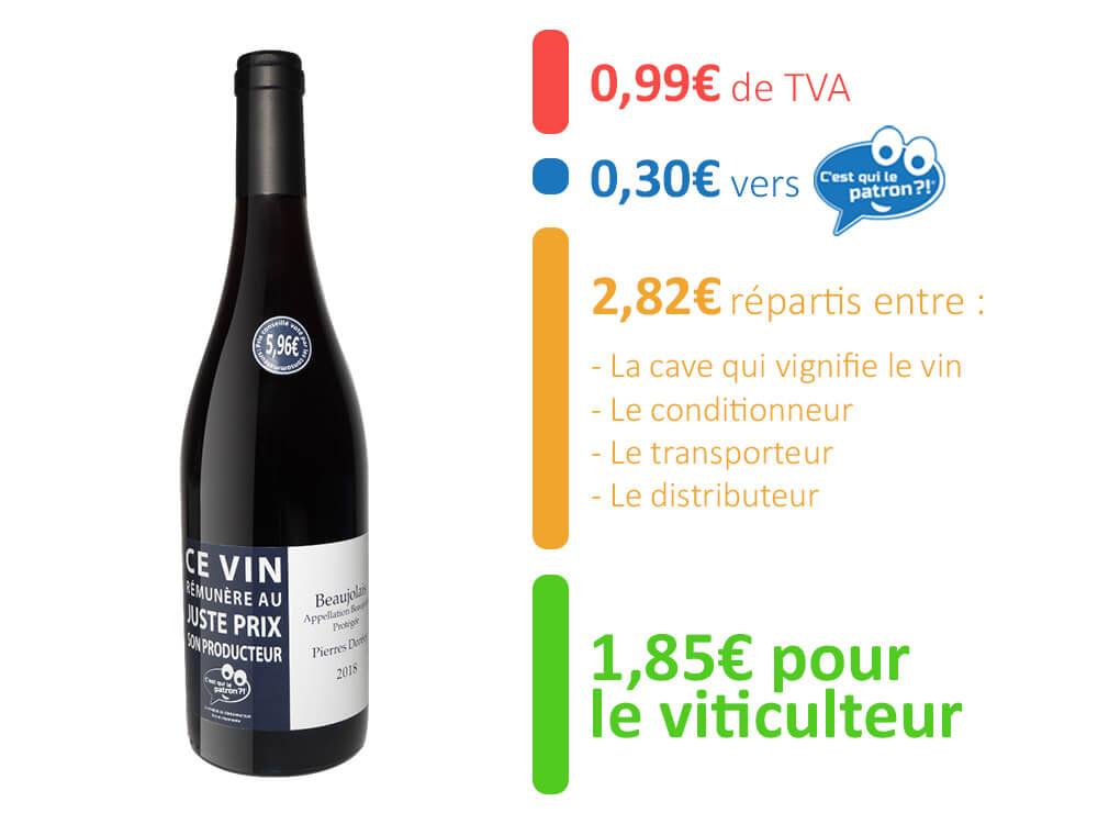 Décomposition du prix du vin c'est qui le patron