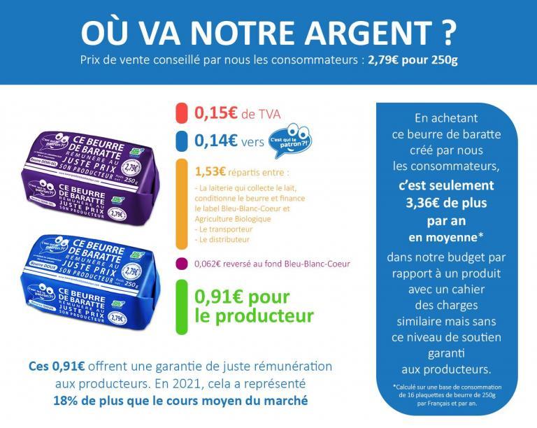 Répartition du prix du beurre de baratte des consommateurs C'est qui le Patron