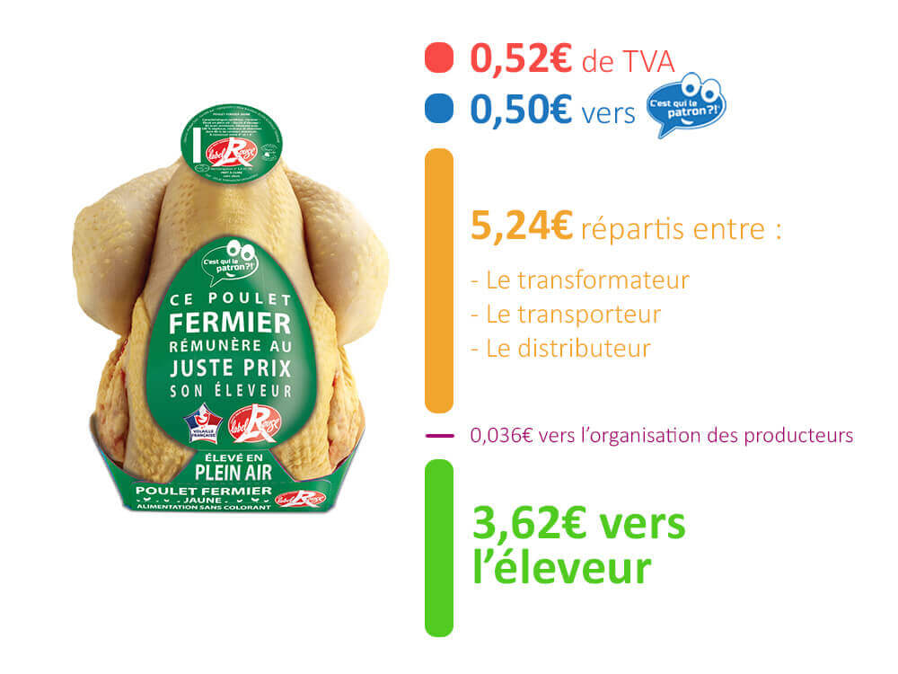 répartition du prix du poulet label rouge c'est qui le patron